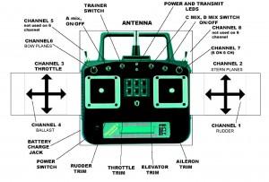 tracker-iii-sub-setup